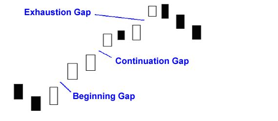 GAPS and More Gaps